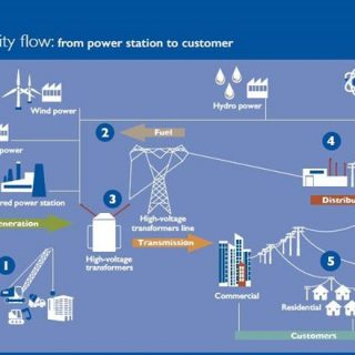 36225040_2274167135943351_2112301573718671360_n  @Eskom_SA generates, transmits & distributes electricity to about 3 000 industri… 36225040 2274167135943351 2112301573718671360 n 320x320