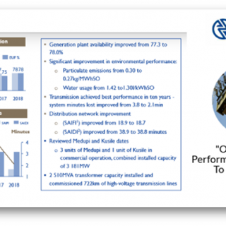 Operational performance improves with  #Eskom Transmission achieving best perfor… 37742996 2321524137874317 7299281719662739456 o 320x320