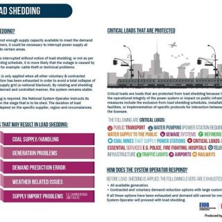 Understanding  #loadshedding – our infographic explains it simply 38204119 2340386059321458 9064064243782909952 o 320x320