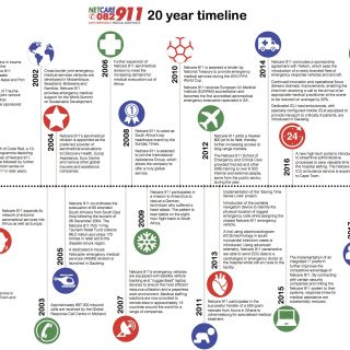 The Netcare 911 20 year timeline. 42222866 1971889229498870 4418017383180926976 o 320x320