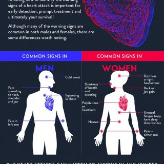 The Warning Signs of a Heart attack, men vs women. 42930684 1985827111438415 6241489149342253056 o 320x320