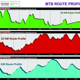 Telkom 947 Cycle Challenge Mountain Bike Route Profiles. @947Cycle #947CycleChal… 45856138 2040996519254807 8753045260784893952 o 320x320