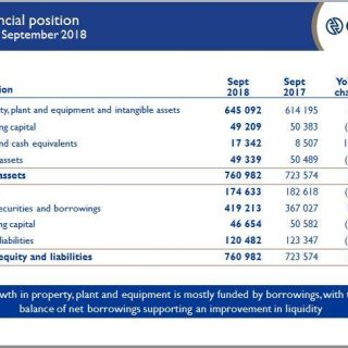 #EskomInterimResults2018: Financial position at 30 September 2018 by Eskom newly… 46908458 2529432053750190 6896142560113197056 n 320x320