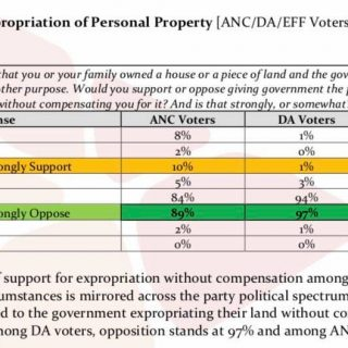 85% of EFF members oppose EWC if it involves their own property. 85 of EFF members oppose EWC if it involves their own property