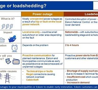 Know the difference between loadshedding and a power outage.  Our infographic he… 48361497 2556175811075814 1589020835891380224 n 320x295