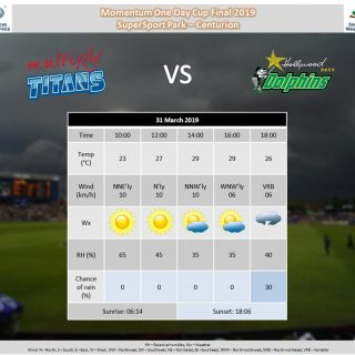 Here is the weather outlook for the Momentum OD Cup Final 2019 – @Titans_Cricket… 55717489 991767894359867 6384575134404968448 o 320x320