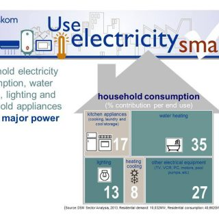 DYK that household electricity consumption such as water heating, lighting and h… 66212744 2925013700858688 5180877083315798016 o 320x320
