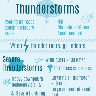 Seeing that the thunderstorm season is upon us, here is a reminder of the differ… 71821013 1111759972360658 3945986209469169664 o 320x320