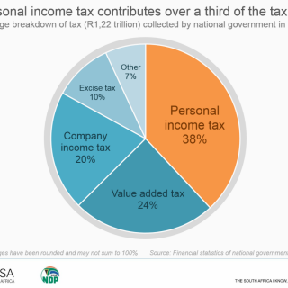 A breakdown of the tax pie | Dear South Africa Screenshot 3 320x320