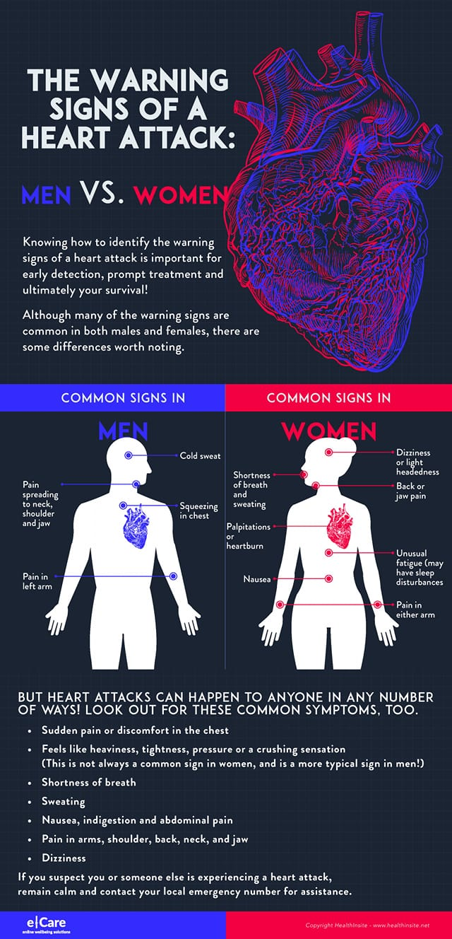 The warning signs of a heart attack, men vs women.  Knowing how to identify the … 117540986 3326277604060019 8871703172905498806 o