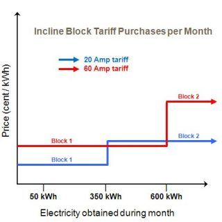 Incline Block Tariff block2tariff 320x320